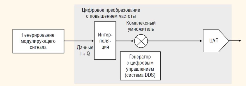 Имитатор РЛС