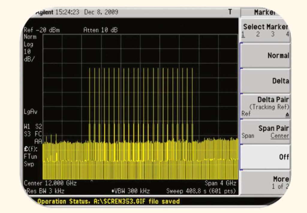 Многотональный сигнал с 20 тонами в полосе 2 ГГц, полученный путём аппаратного цифрового преобразования с повышением частоты.