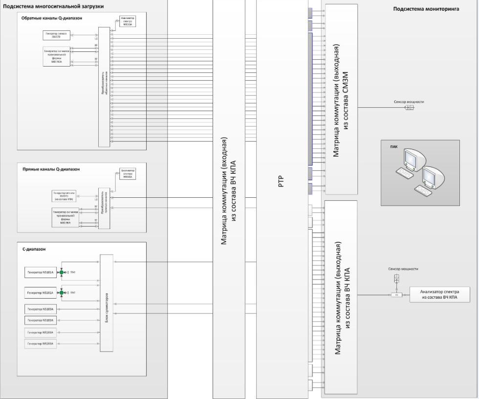 Структурная схема системы мультизагрузки