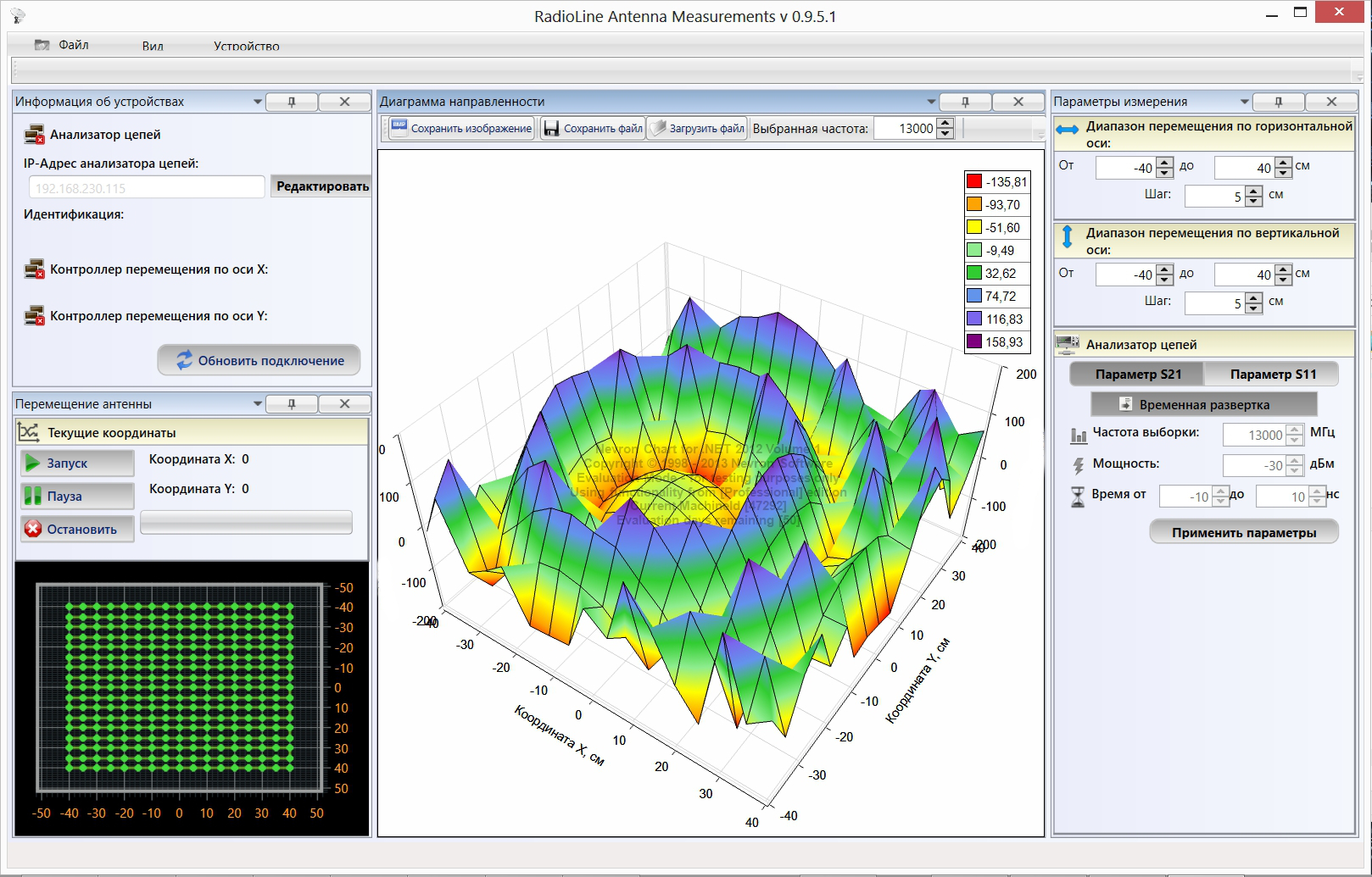 Измерение фазового распределения с использованием планарного сканера серии PSN производства компании Радиолайн