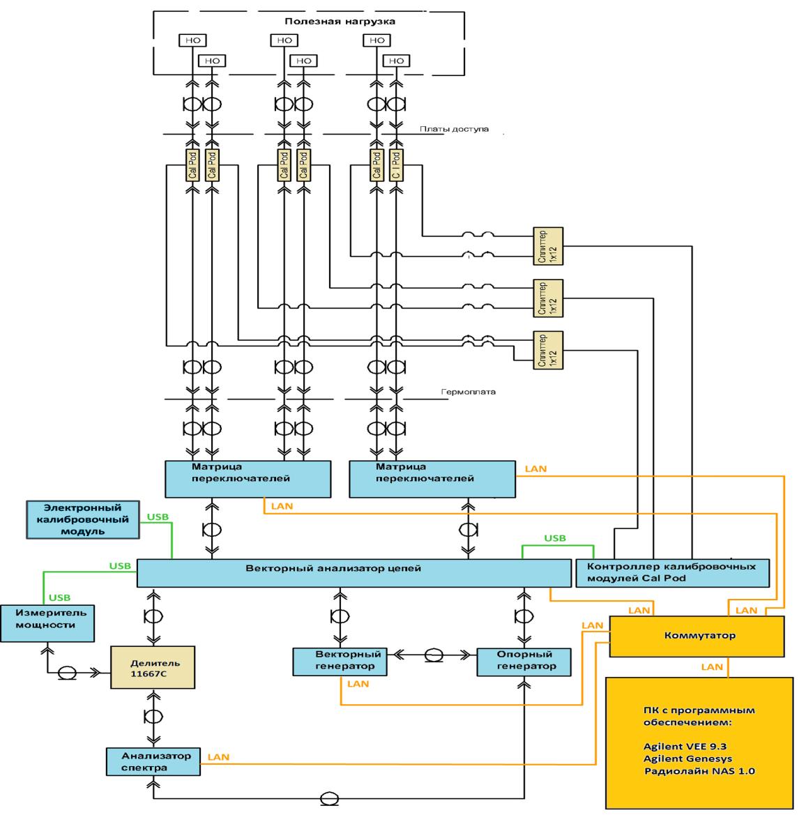 Структурная схема PTS-100, компания Радиолайн